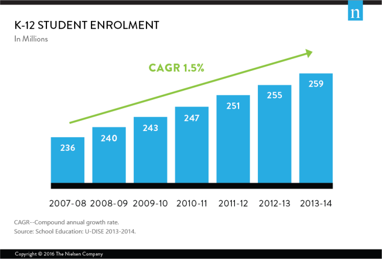 india-book-student-k-12-enrolment-2