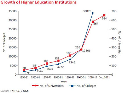 India_Highered_Statistics_1